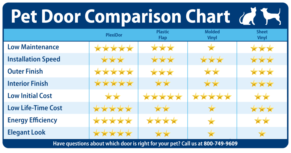 Pet Door Comparison Chart
